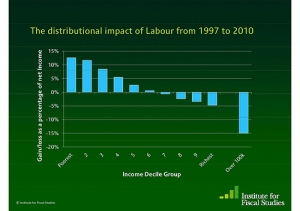 IFS graph of tax/benefit changes, 1997-2010