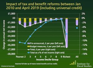IFS graph of tax/benefit changes, 2010-19
